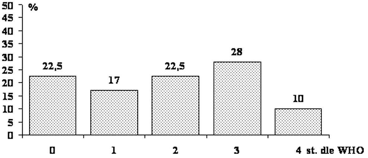 Incidence (%) maximálního stupně postižení mukozitidou dutiny ústní dle WHO u protokolu předtransplantační přípravy FLU/MEL.
