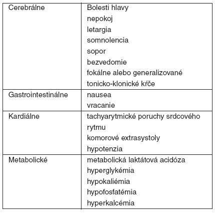 Klinické a laboratórne znaky a príznaky pri akútnej otrave teofylínom