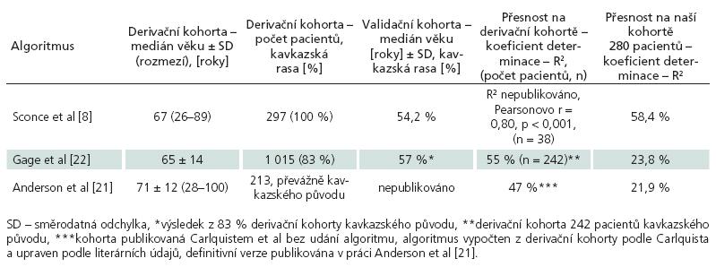 Porovnání přesnosti jednotlivých algoritmů – publikovaná data a naše ověření přesnosti.