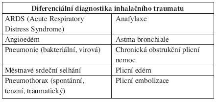 Stavy, které mohou imitovat inhalační trauma (21).