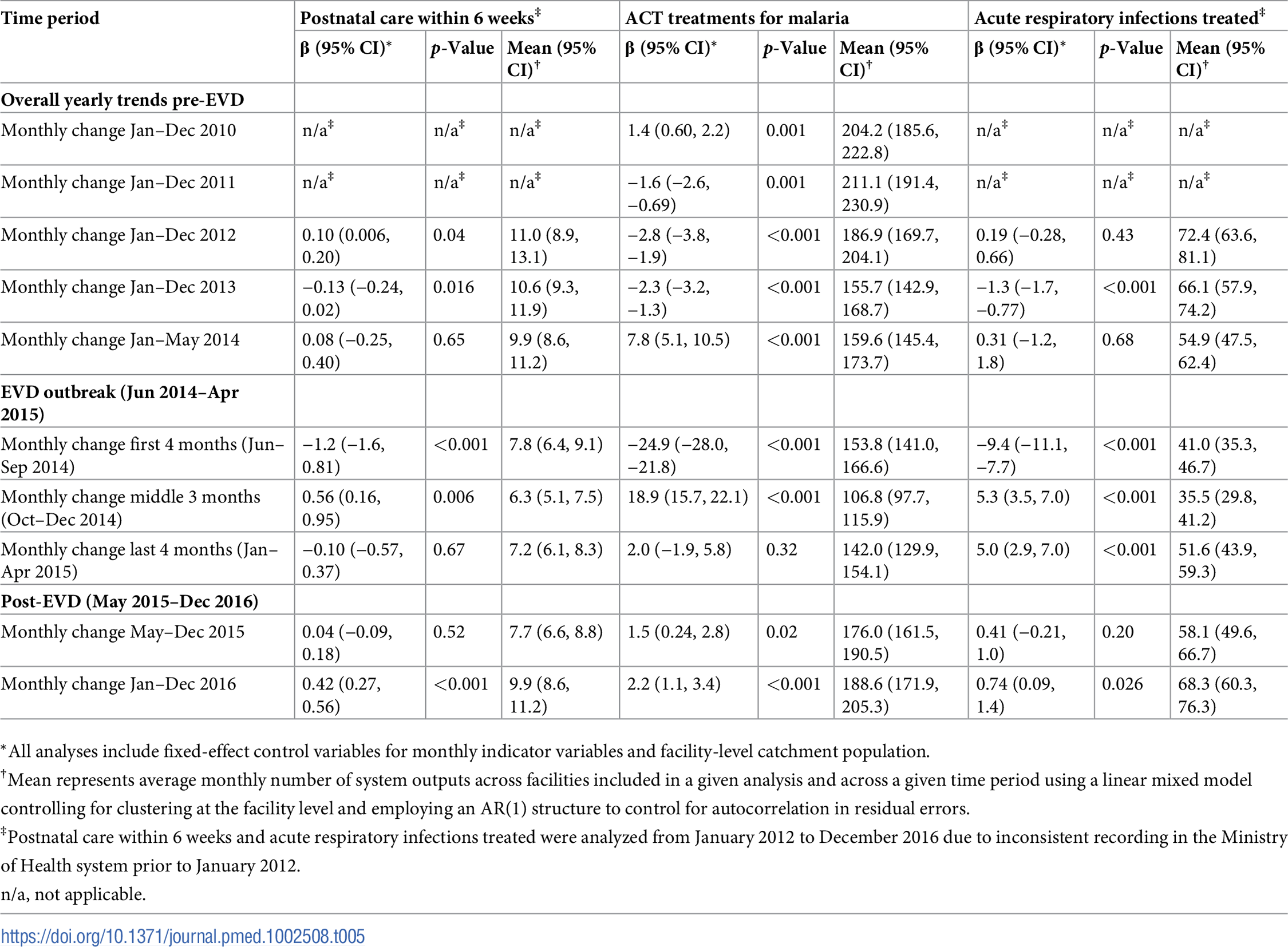 Parameter estimates and system losses due to Ebola virus disease (EVD) outbreak (June 2014–April 2015) for postnatal care visits within 6 weeks, artemisinin-based combination therapy (ACT) treatments for malaria, and acute respiratory infections treated across a census of clinics providing services in Liberia excluding Montserrado County, 2010–2016.