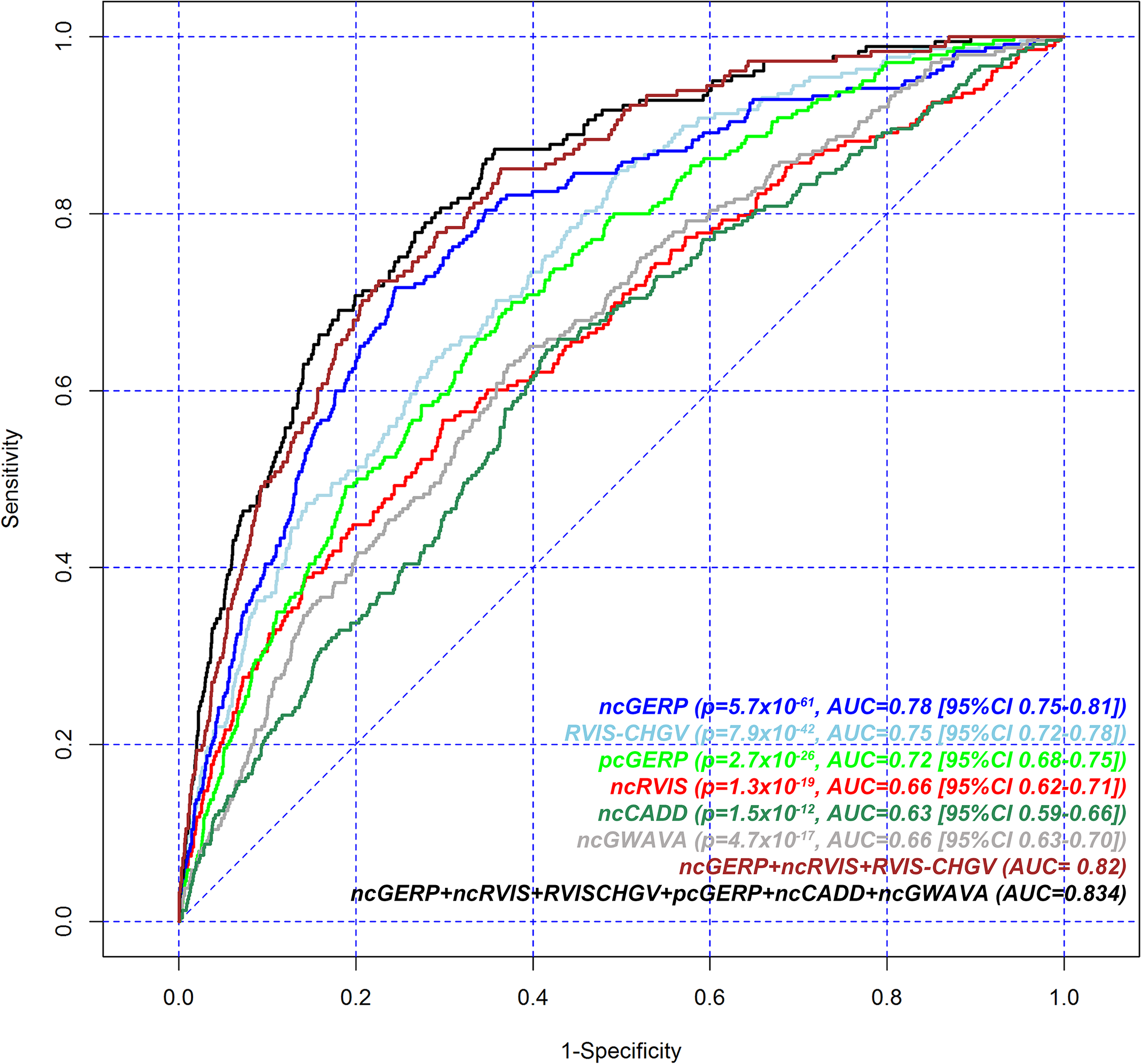 Receiver operating characteristic (ROC) curves to measure the ability of RVIS-CHGV, ncRVIS, pcGERP, ncGERP, ncCADD, ncGWAVA scores and two joint models to discriminate genes reported among ClinGen's dosage sensitivity map from the rest of the human genome.