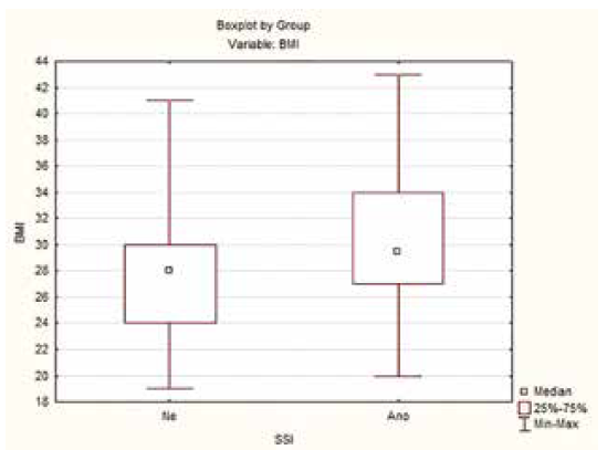 Infekce chirurgické rány v závislosti na BMI<br> Graph 2: Surgical site infections according to BMI