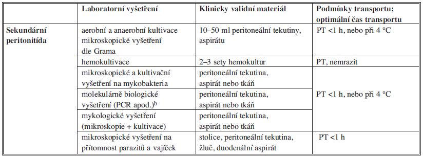 Obecné zásady odběru a transportu vzorků pro mikrobiologické vyšetření Tab. 4: Principles of collection and transport of samples for microbiological examination