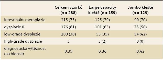 Detekce intestinální metaplazie a dysplazie, n (%). Tab. 2. Detection of intestinal metaplasia and dysplasia, n (%).