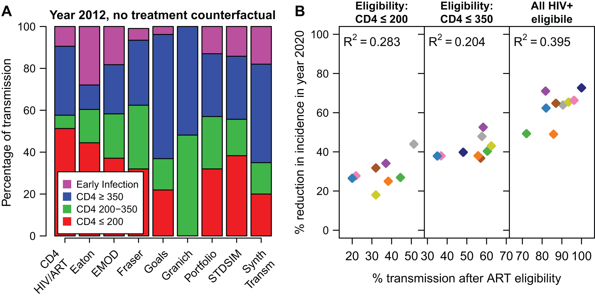 Impact of treatment by transmission in each CD4 category.