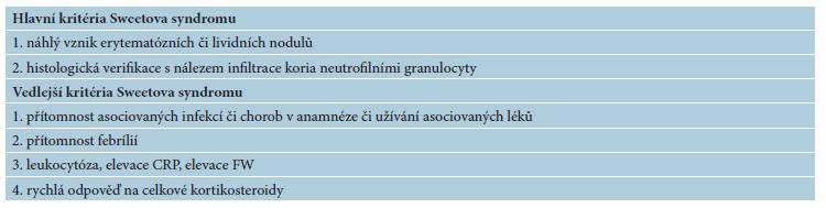 Hlavní a vedlejší kritéria Sweetova syndromu
