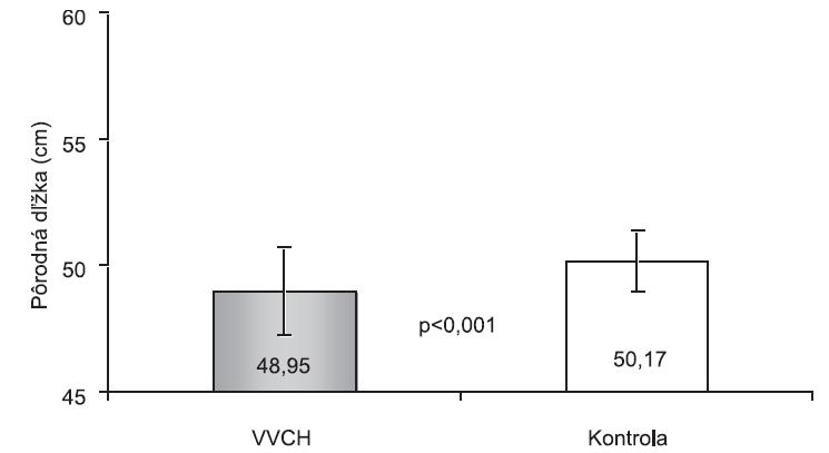 Pôrodná dĺžka v sledovaných skupinách