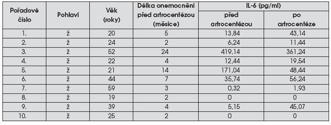 Hladina IL-6 a IL-8 v punktátu před artrocentézou a po artrocentéze