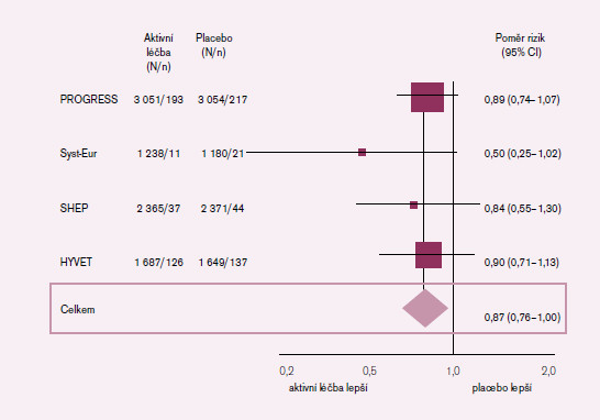 Vliv antihypertenzní léčby u starších na výskyt demence.