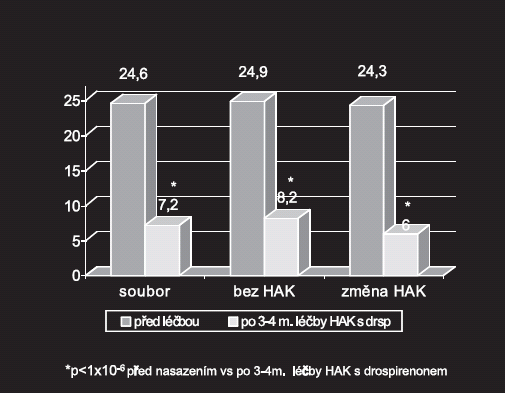 Celkové skóre v úvodu studie a po léčbě HAK s drospirenonem