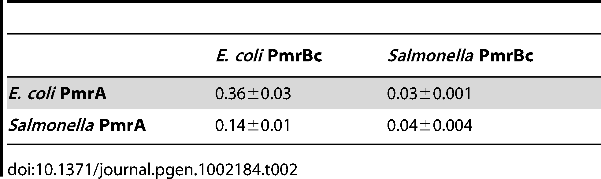 Rate constants for PmrB<sub>c</sub>-mediated dephosphorylation of PmrA-P, <i>k<sub>observed</sub></i> (min<sup>−1</sup>).