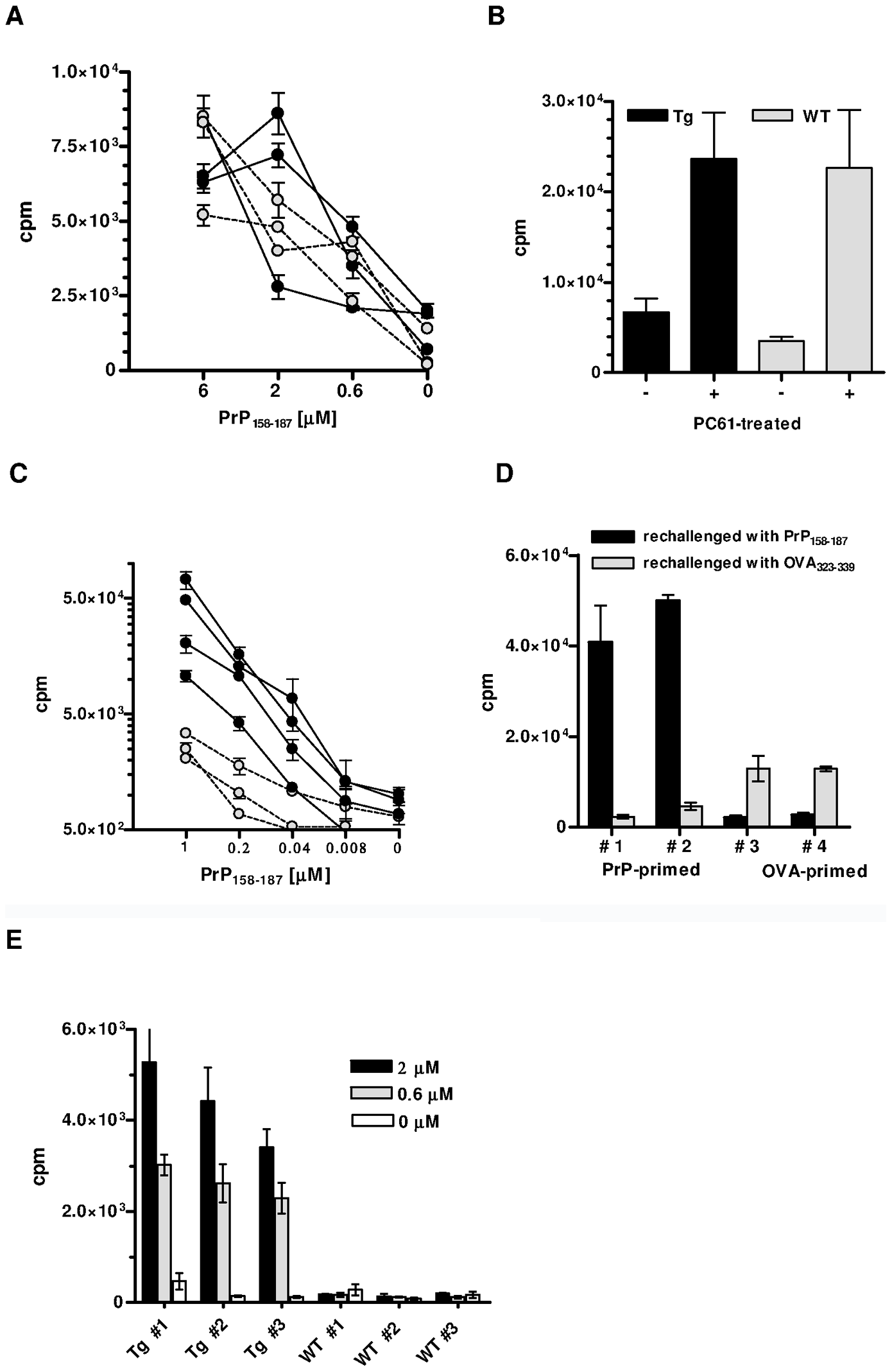 In vitro responses of CD4<sup>+</sup> T cells from PrP+ or PrP– Tg mice.