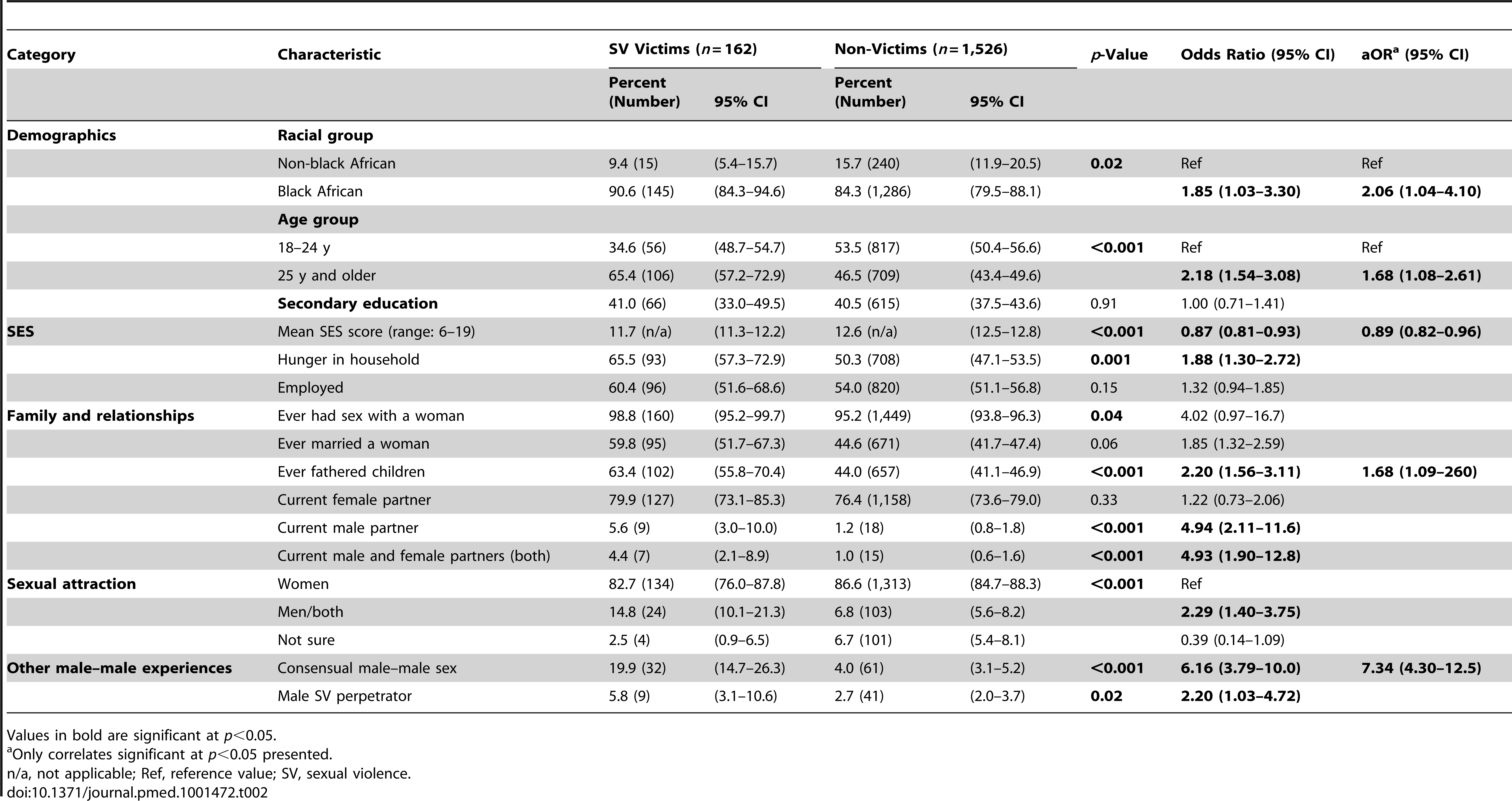 Socio-demographic characteristics, sexual behavior, and sexual attraction by lifetime history of male-on-male sexual violence victimization.