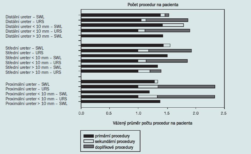 Schéma 4. Počet procedur pro SWL a URS v dětské populaci, všechny lokalizace.