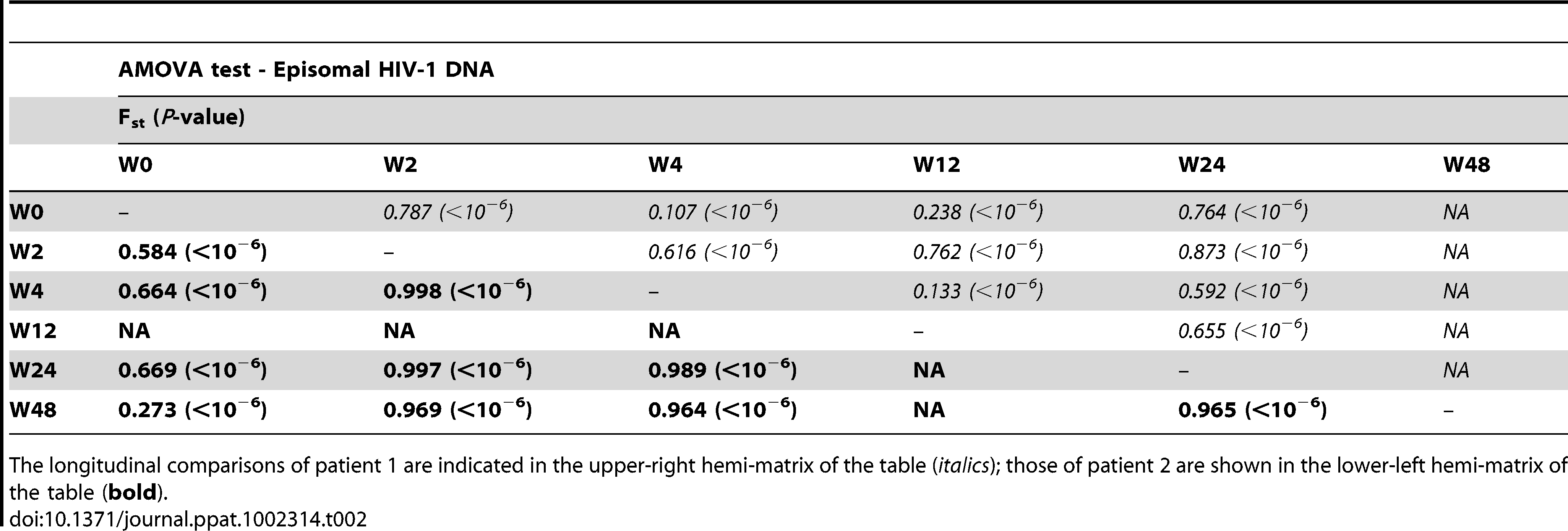 Temporal population structure: AMOVA test for comparison between longitudinal episomal HIV-1 DNA.
