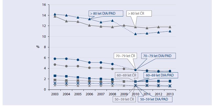 Mortalita podle věkových skupin u osob léčených PAD: Na ose y mortalita vyjádřená v procentech z celkové populace v daném roce, na ose x letopočet.