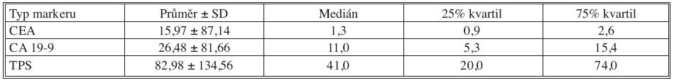 Základní deskriptivní statistika hodnot nádorových markerů – 6 měsíců po operaci Tab. 3. Basic descriptive statistics of the tumor markers values– the postoperative Month 6