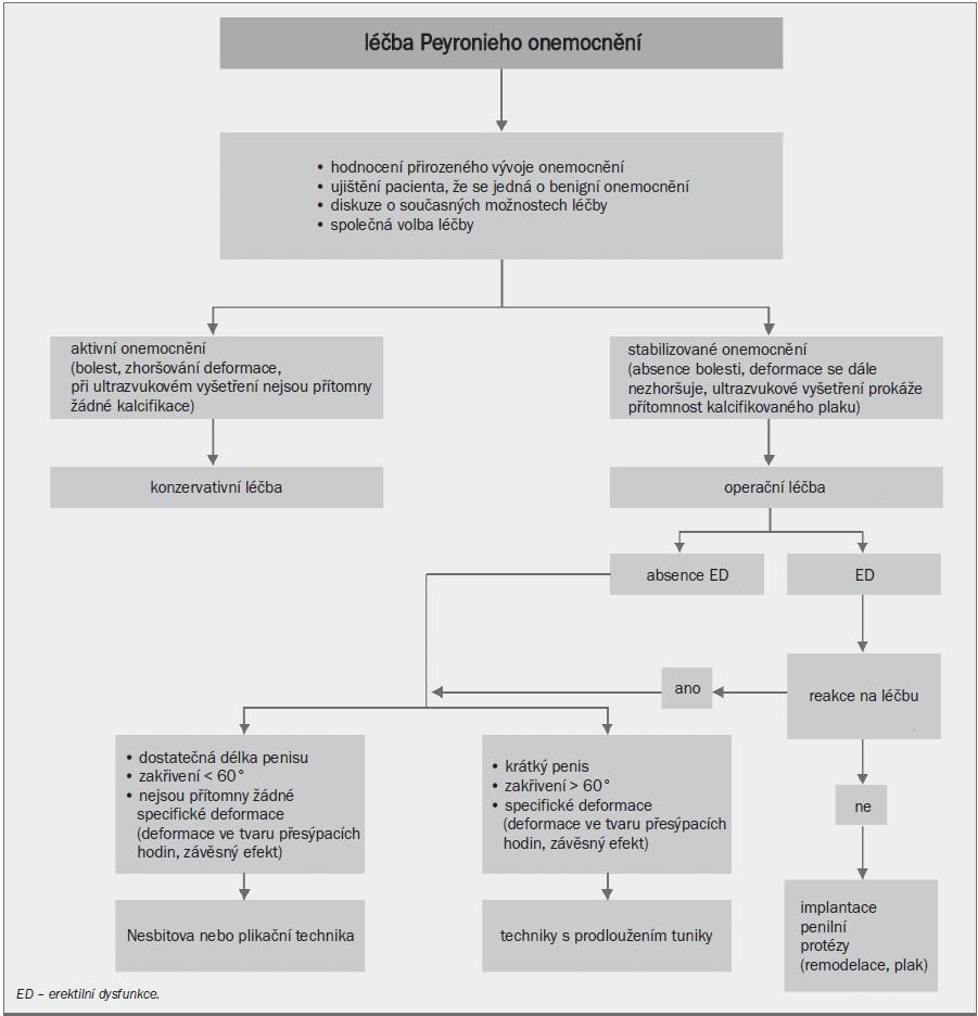 Schéma 1. Algoritmus pro léčbu Peyronieho onemocnění.