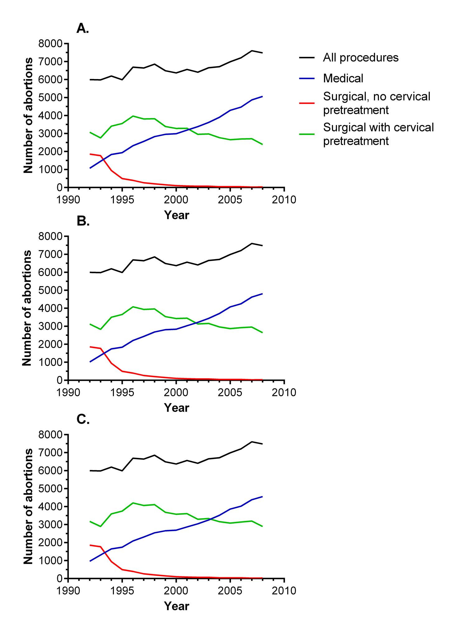 Annual numbers of abortions by method among nulliparous women in Scotland, 1992–2008.