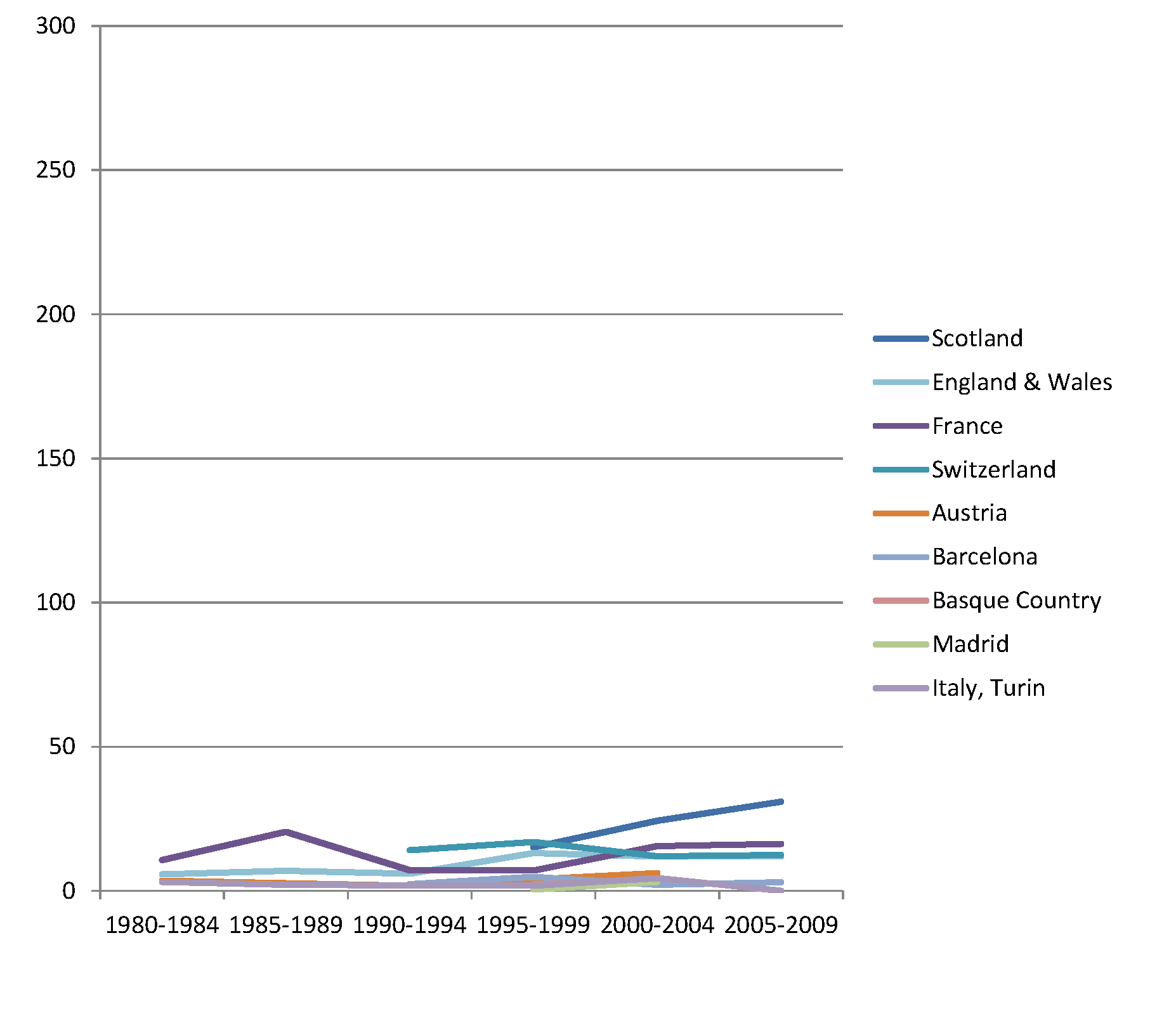 Trends in age-adjusted mortality from alcohol-related causes among men aged 35–79 y in the high education group in Western and Southern European countries/regions, ca. 1980–2010, by country/region.