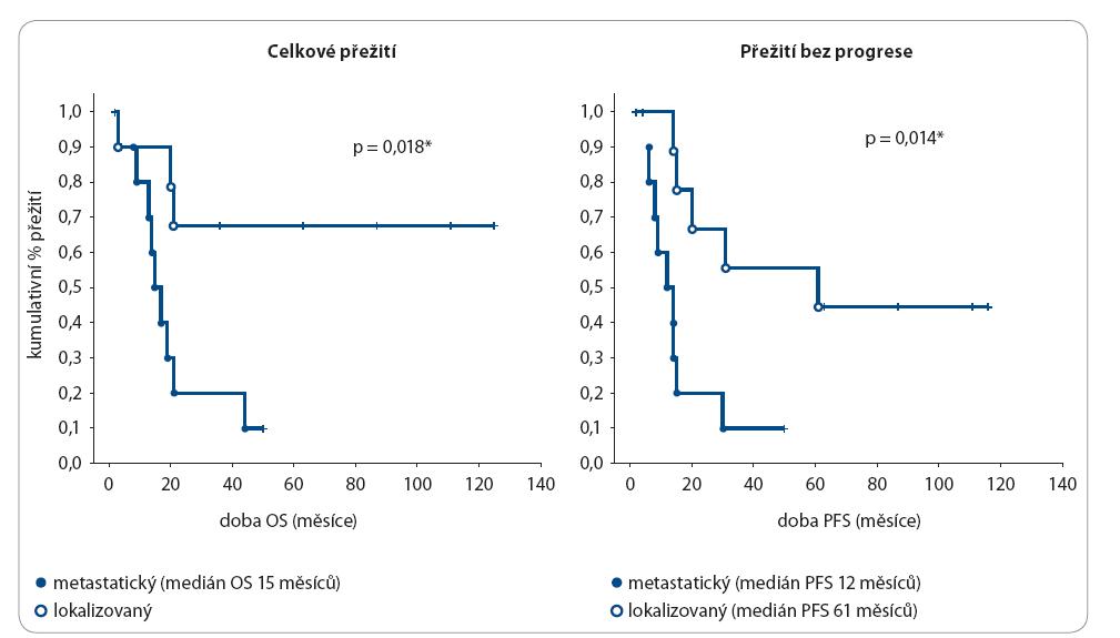 Délka OS a PFS u Ewingova sarkomu dle rozsahu nemoci.