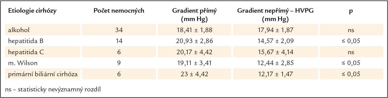 Hodnoty přímého a nepřímého (HVPG) portohepatálního gradientu u pacientů s jaterní cirhózou různé etiologie.