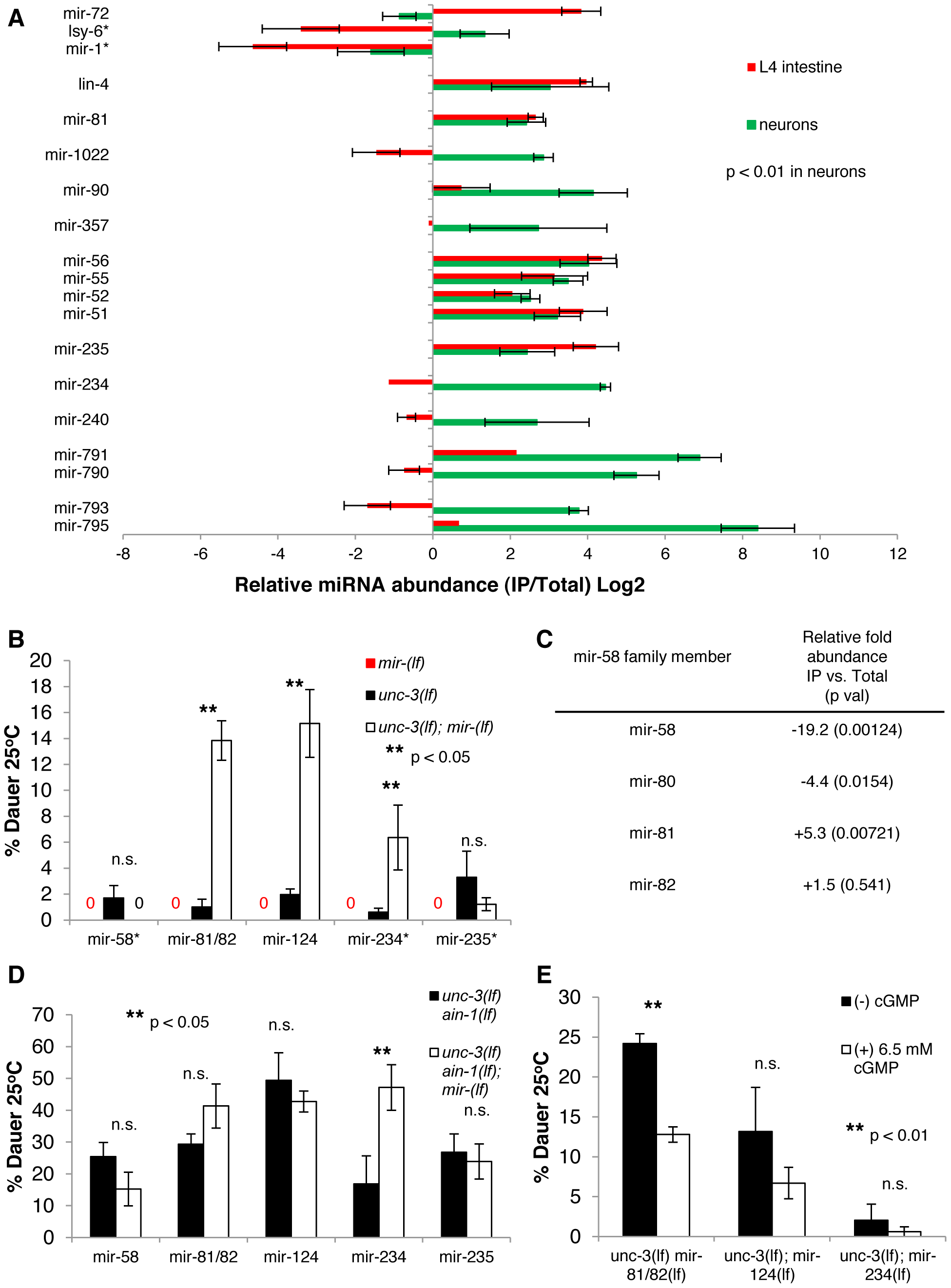 Multiple neuronal miRNAs modulate dauer signaling.