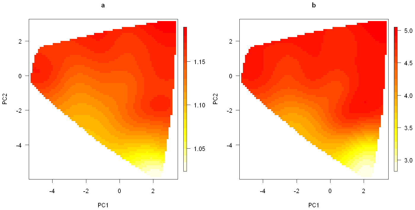 Smoothed surface plots of the posterior medians of the odds ratios for the genetic and smoking effects on the space of the first two principal components.