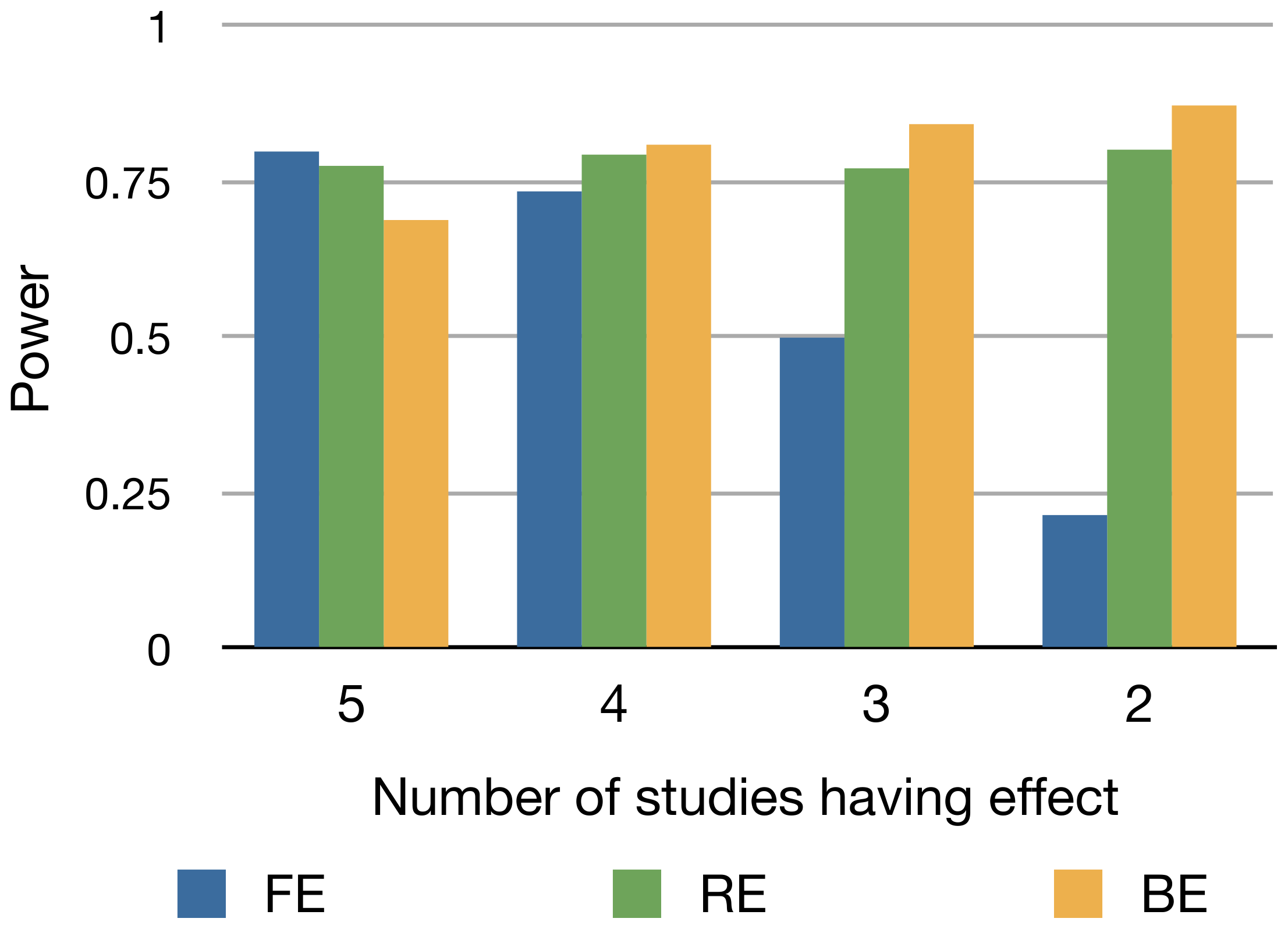 Power of FE, RE, and BE method when the number of studies having an effect varies.