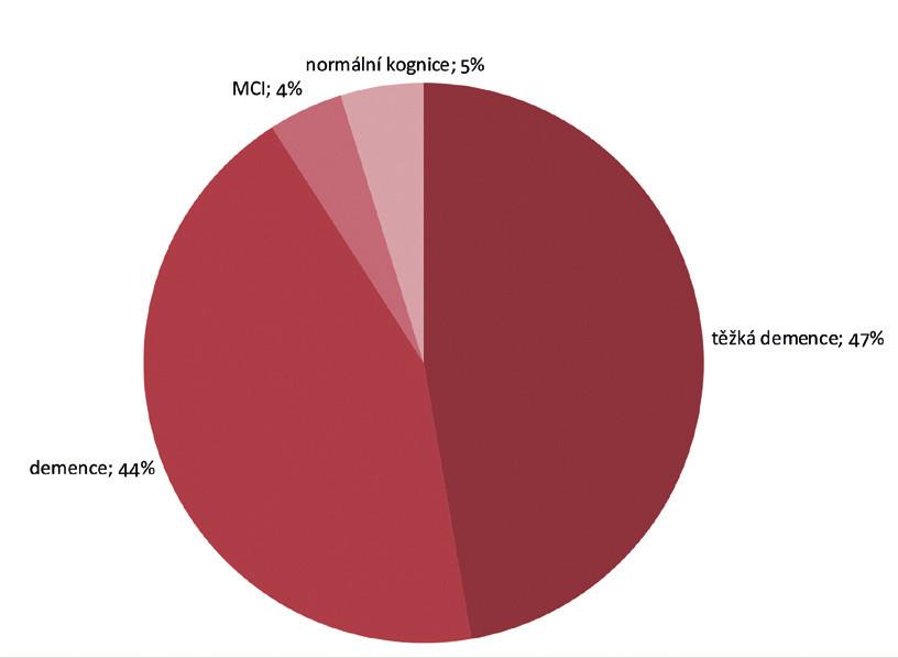 Prevalence kognitivních poruch, DZR 2013 (n = 626)