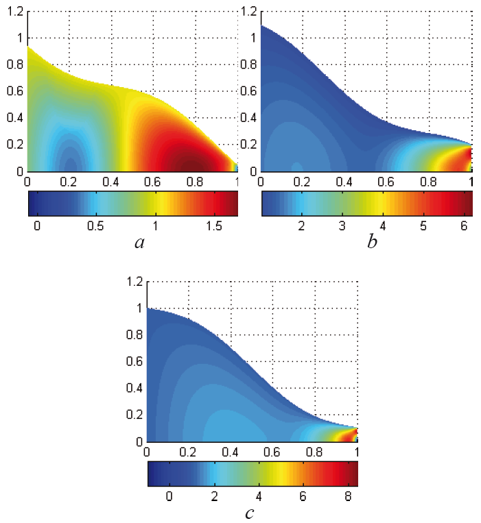 Fig. 14: Velocity distribution in the optimized tapered tube at We = 0.3 and φ = 0.1 at different time instants t = 0.4 (a), t = 0.8 (b), t = 1 (c).
