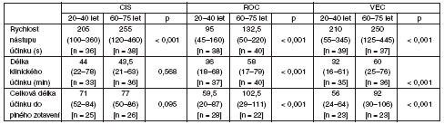Farmakodynamické údaje