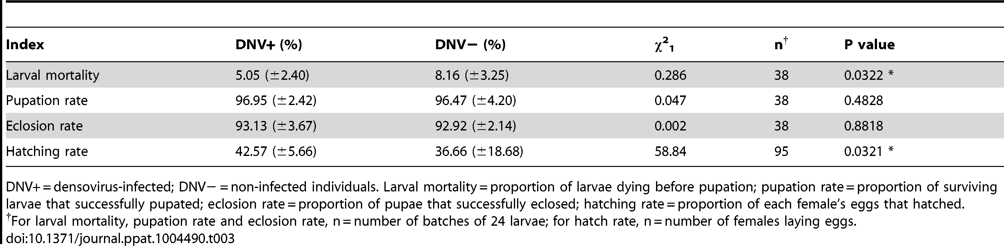 The influence of HaDNV-1 on survival rates of cotton bollworm.