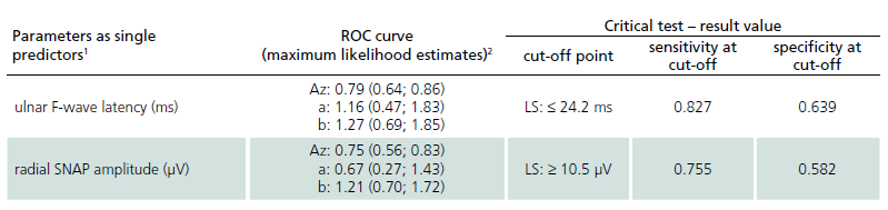Electrophysiological parameters – cut-off values of single parameters based on the analysis of receiver operating characteristic (ROC) curves (LS vs DPN patients).