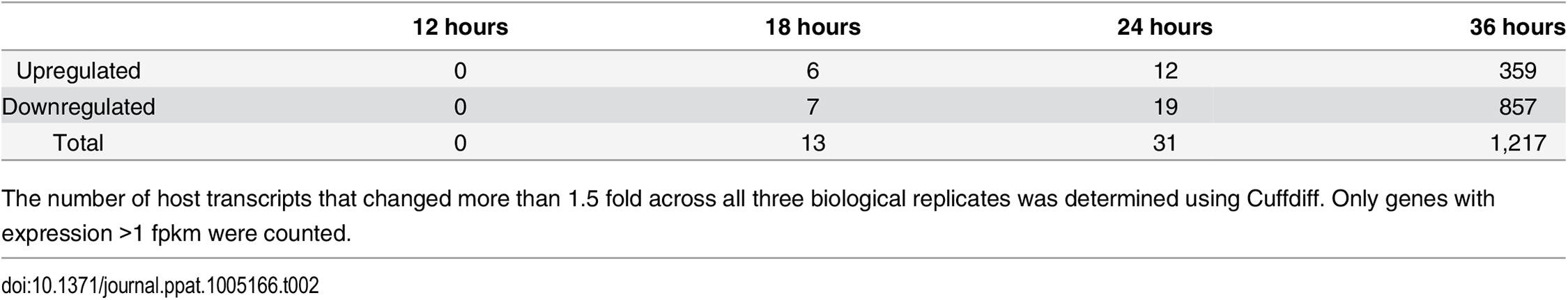 Number of host genes differentially expressed between mock and Py59RA infected samples.
