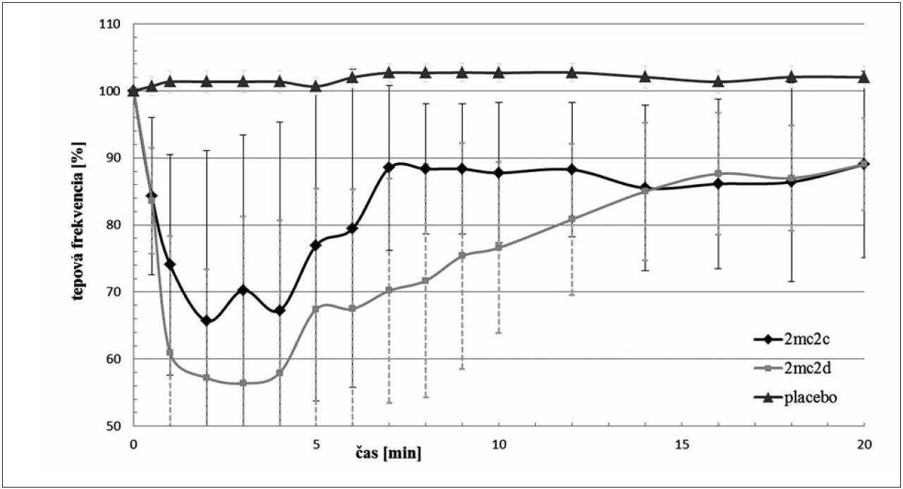 Porovnanie vplyvu látok 2MC2c a 2MC2d na tepovú frekvenciu po i.v. podaní v dávke 3,0 mg·kg<sup>–1</sup>