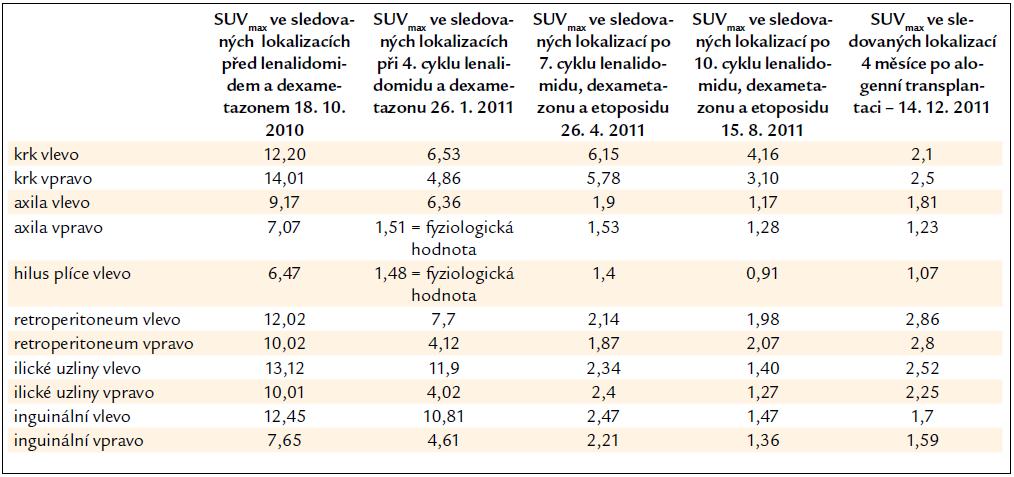 PET-CT vyšetření před zahájením lenalidomidu a v průběhu 4. cyklu této léčby. Uvádíme hodnoty akumulace fluorodeoxyglukózy v hodnotách SUV<sub>max</sub> v několika opakovaně měřených lokalizacích.