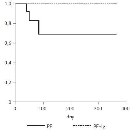 Kumulativní přežívání pacientů po léčbě akutní humorální rejekce.