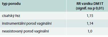Výskyt DM1T podle typu porodu. Upraveno podle [6]