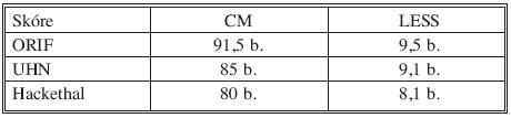 Výsledky hodnocené podle CM/LESS skóre