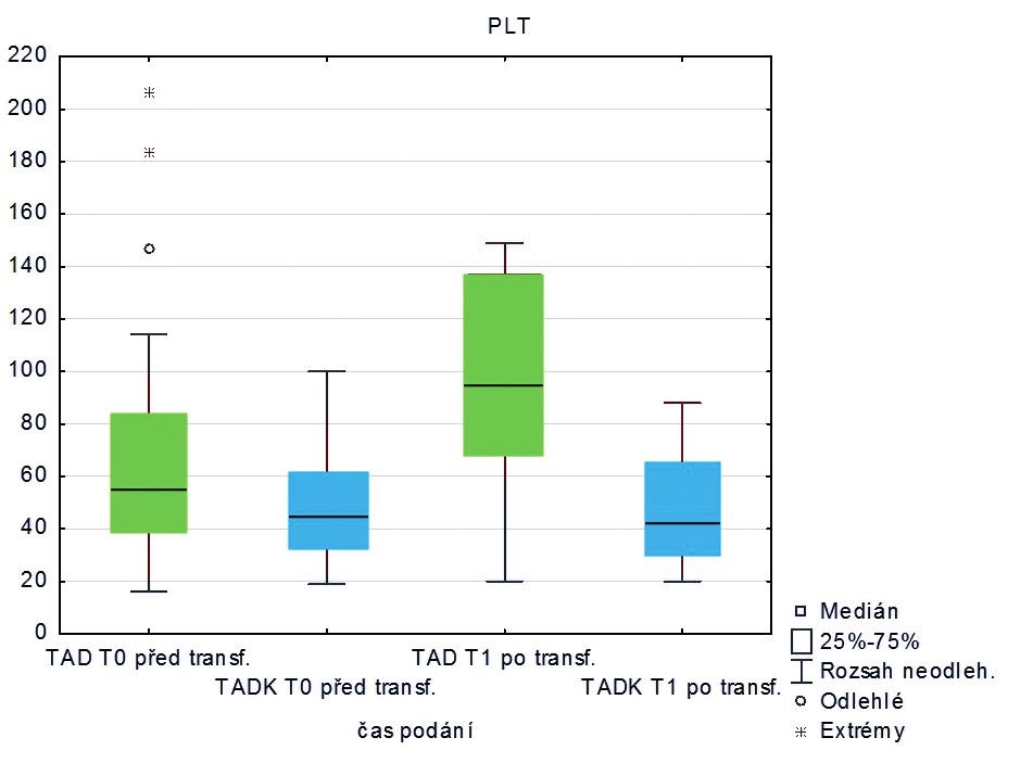 Hodnoty trombocytů