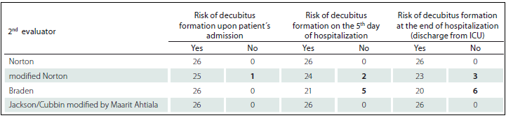 Patients at risk and without risk of pressure ulcers according to used standardized scales – judged by 2<sup>nd</sup> evaluator.
