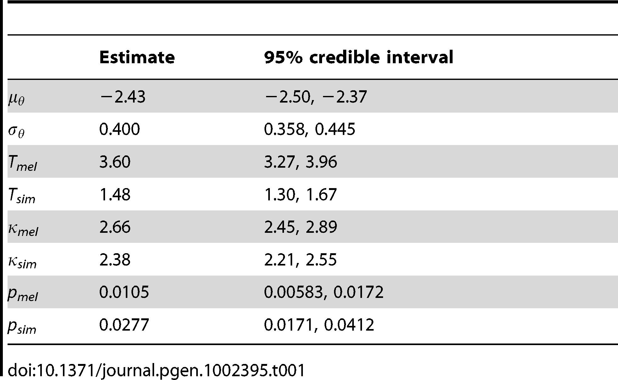 Parameter estimates.