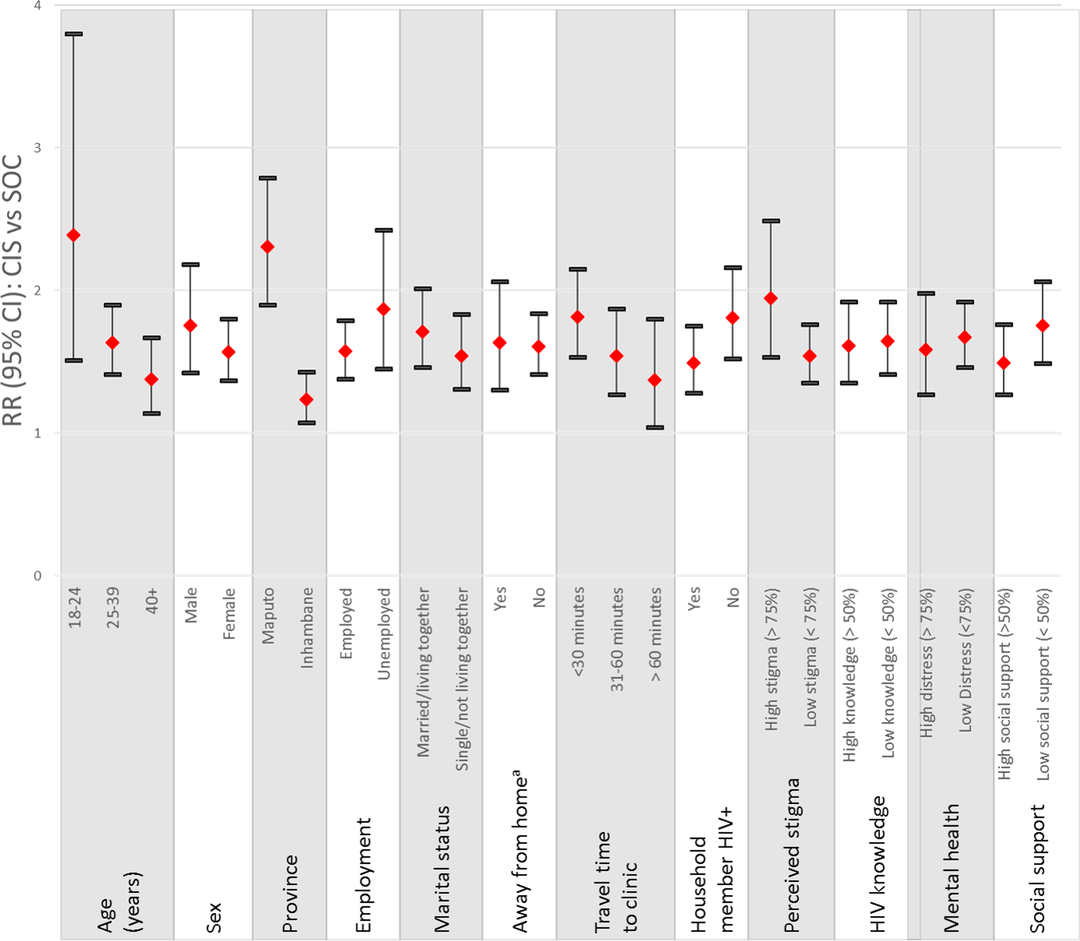 Relative risk of the CIS compared to the SOC on the primary outcome at the diagnosing health facility by patient characteristics.