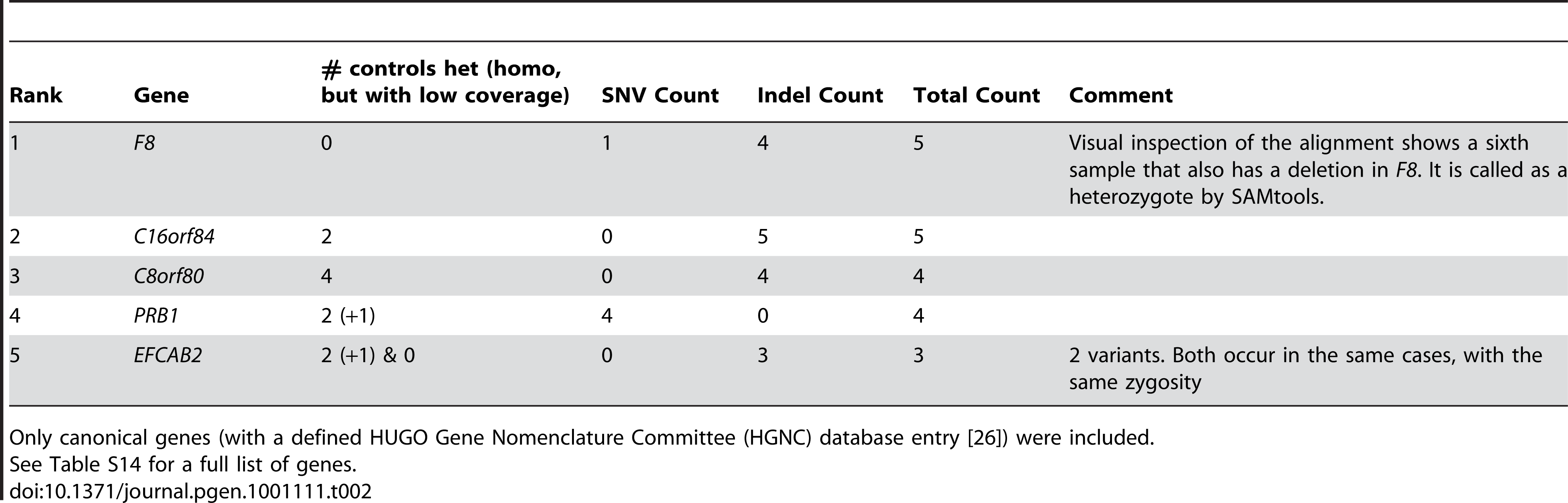 Prioritization of protein-truncating or stop loss variants enriched in hemophilia samples.