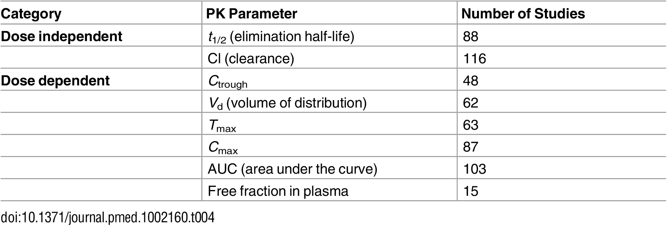 Pharmacokinetics parameters—data count.