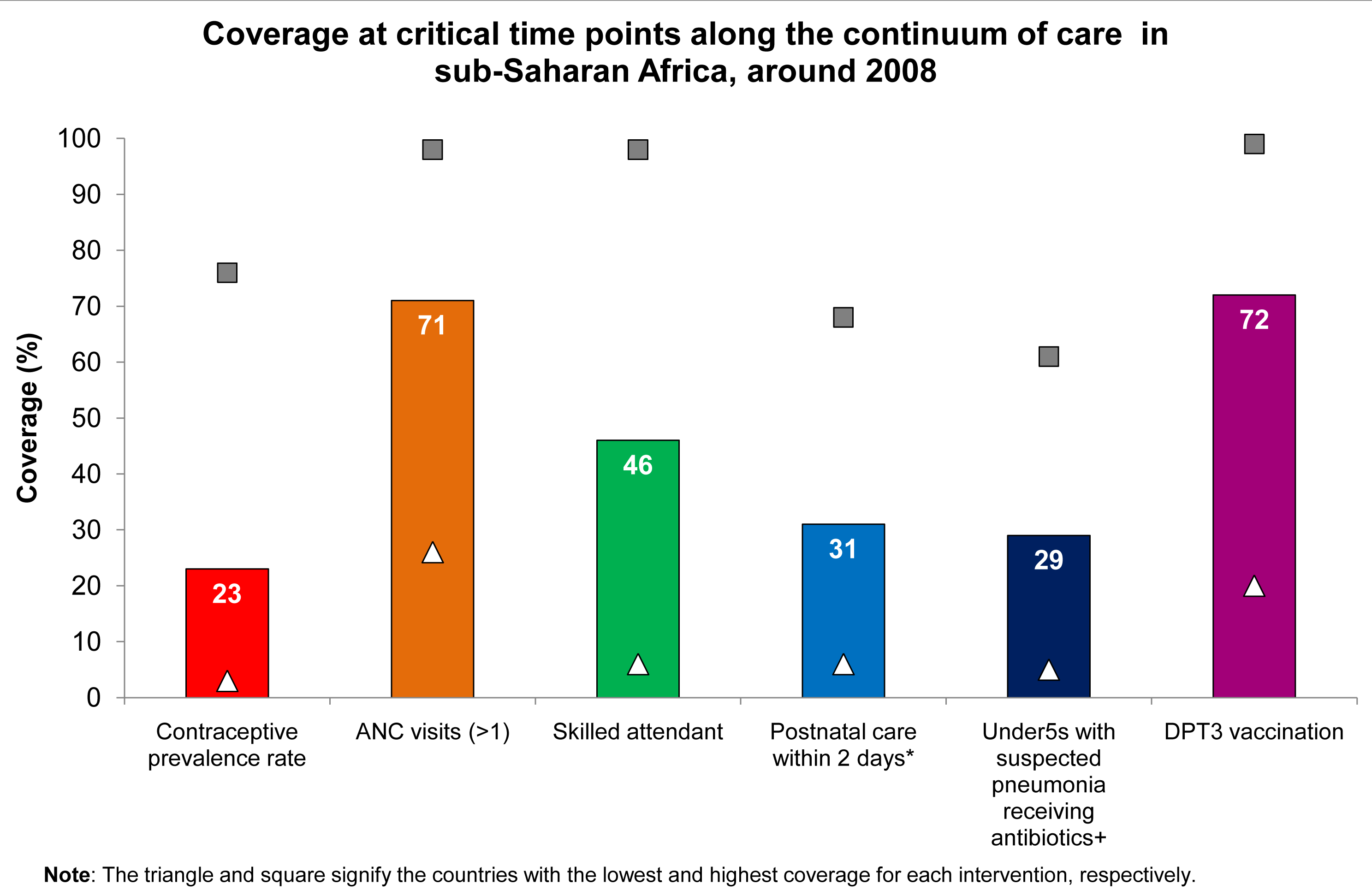 Coverage at critical time points along the continuum of care in sub-Saharan Africa, around the year 2008.