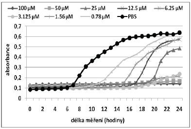 Růstové křivky pro MRSA kmen při aplikaci fotosensitizeru ZnTPPS<sub>4</sub>:CD 1:1.