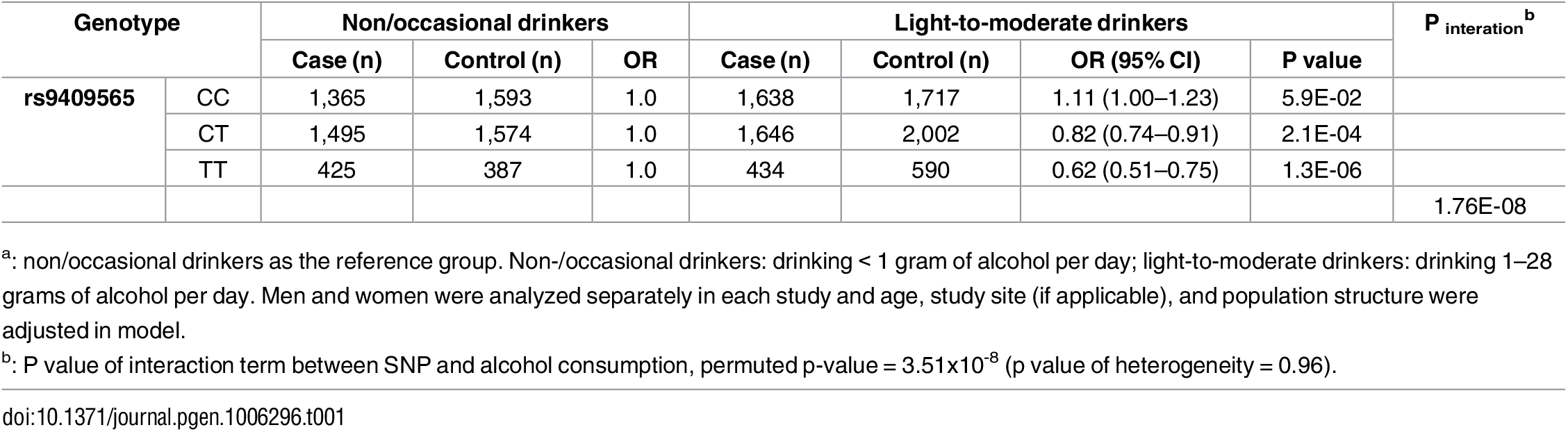 Stratification analyses<em class=&quot;ref&quot;><sup>a</sup></em> by genotypes of rs9409565 for the association between alcohol consumption and CRC.